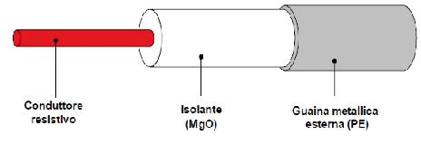cavi-scaldanti-isolamento-minerale